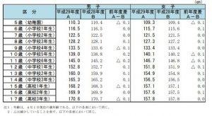 身長(平均値)