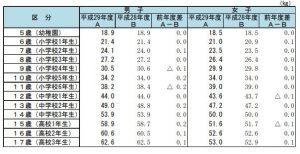 体重(平均値)