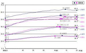 体重の平均値の推移