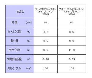 固形ヨーグルトと飲むヨーグルトの栄養成分比較