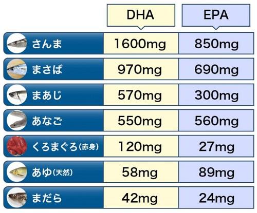 DHA・EPA含有量