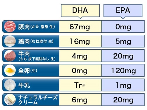 肉類・乳製品のDHA・EPA含有量