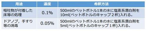 消毒液の作り方」福岡市