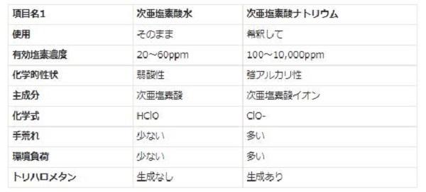 「次亜塩素酸水」と「次亜塩素酸ナトリウム」との違い【日本農産】