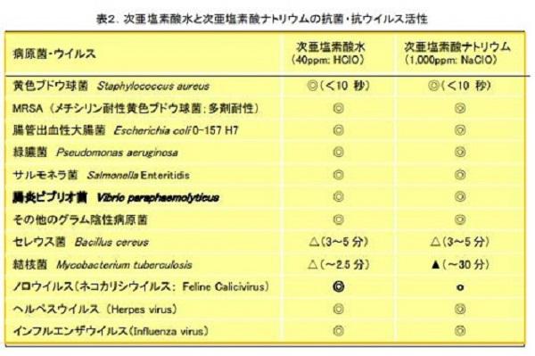 「次亜塩素酸水」と「次亜塩素酸ナトリウム」との違い抗ウイルス