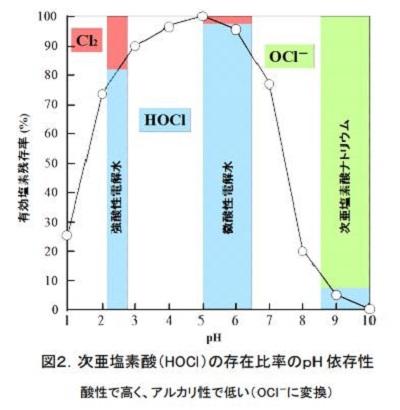 「次亜塩素酸水」と「次亜塩素酸ナトリウム」との違いpH