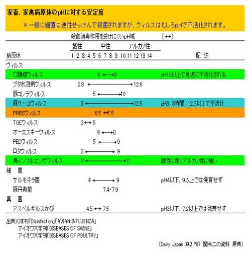 pH値と殺菌効果