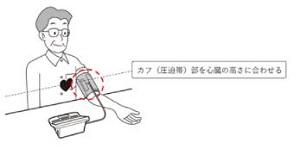 上腕式血圧計の測定方法
