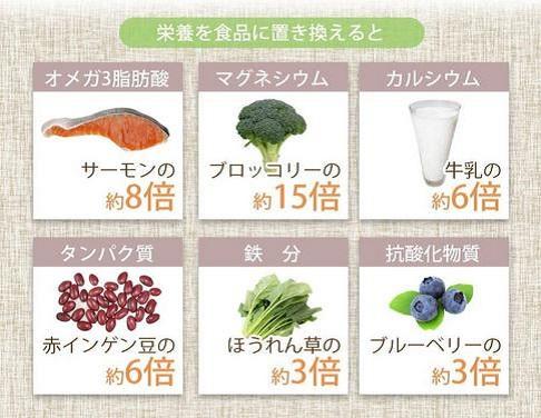 チアシード栄養素